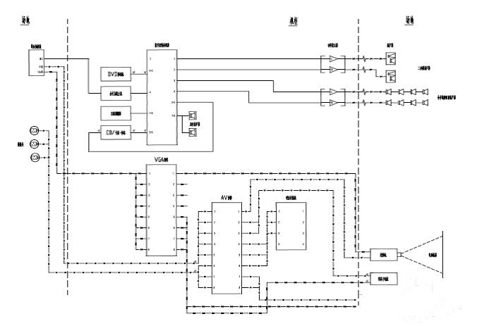 集中管理模式突出,房间越多,越集中,选择网络化音响设备构建系统更