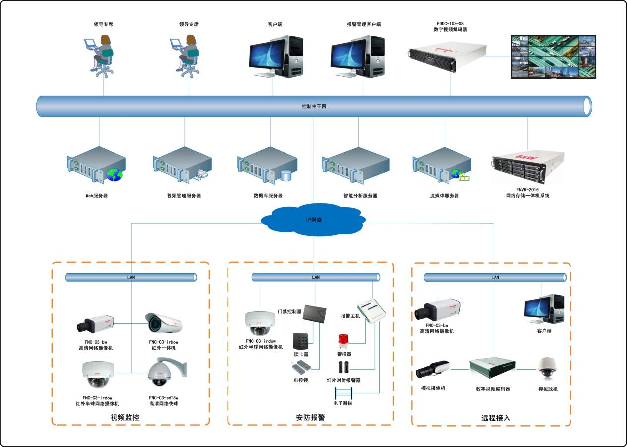一、系统概述 DSSCMS高清网络视频监控系统解决方案专门用于支持多种应用场景的监控、指挥、调度、控制,如交通枢纽、能源设施、企业厂区、医疗卫生、金融和校园等。该解决方案前端使用公司自主研发的C3、C5系列高清网络摄像机进行视频采集,该系列产品均采用公司特有的、全球领先的ULLS超微光感知TM、3D数字降噪、3A成像控制等核心技术,通过光纤、无线等传输设备将采集到的实时视频传输到后端配套的FNVR系列网络存储一体机中进行存储,并由该存储设备转发至DSSCMS 数字安全监控与报警中央管控平台,通过平台对各